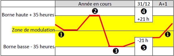 D_Droits_Compteur_modulation
