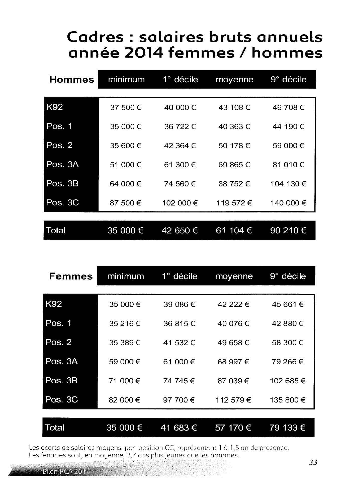 grille salaire 2016 etam batiment 28 images grille salaire 2016 etam batiment