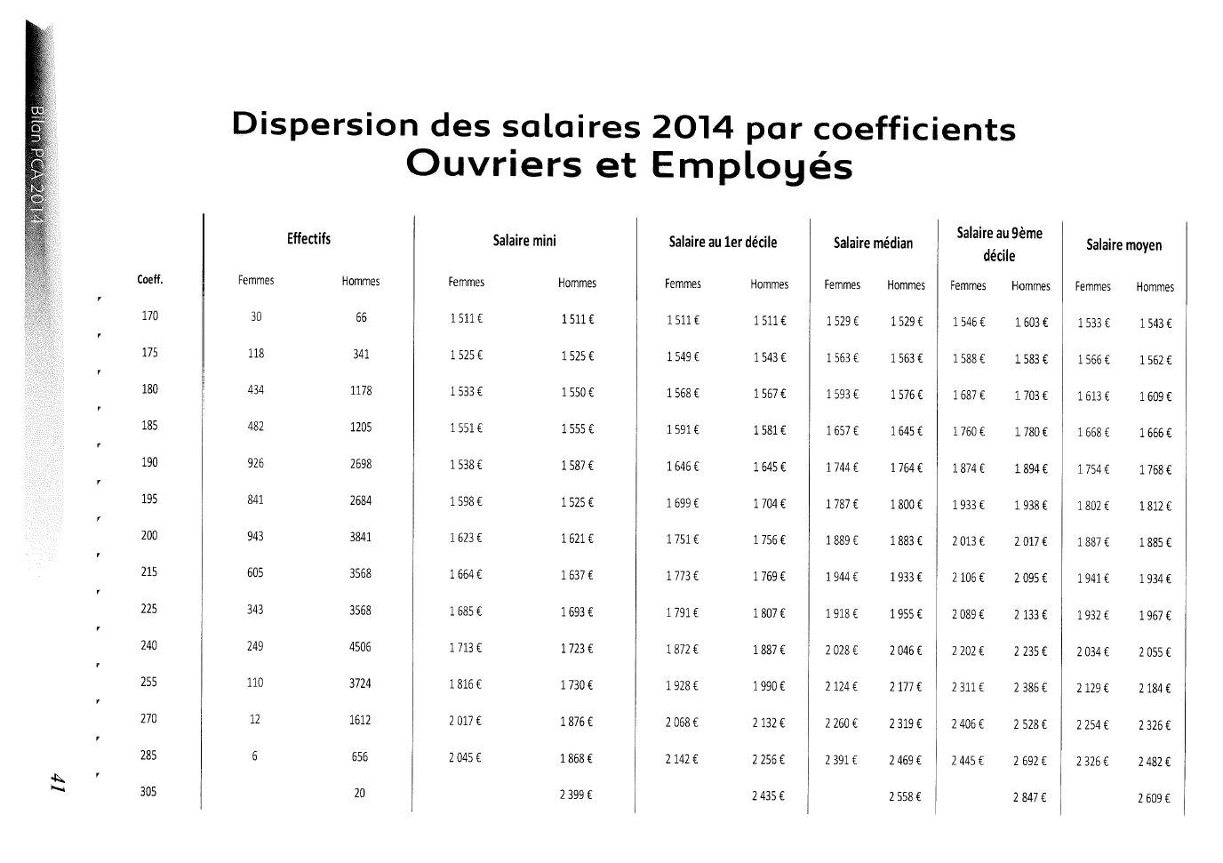 Dispersion des salaires par coefficients Ouvriers et Employés View ...